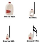 Make a note of you milk type!