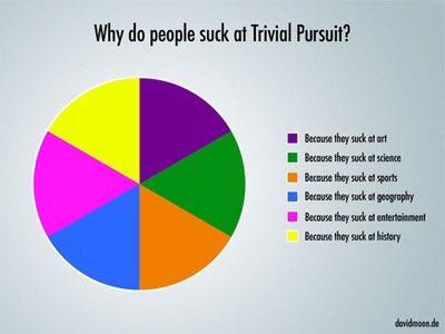 Trivial Pursuit explained!
