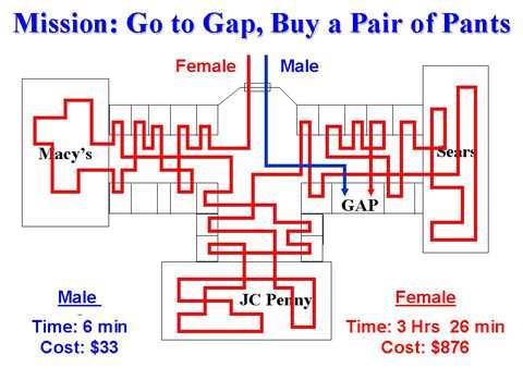Men vs Women Shopping 🙂