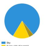 Pyramid Pie Chart made simple 😀